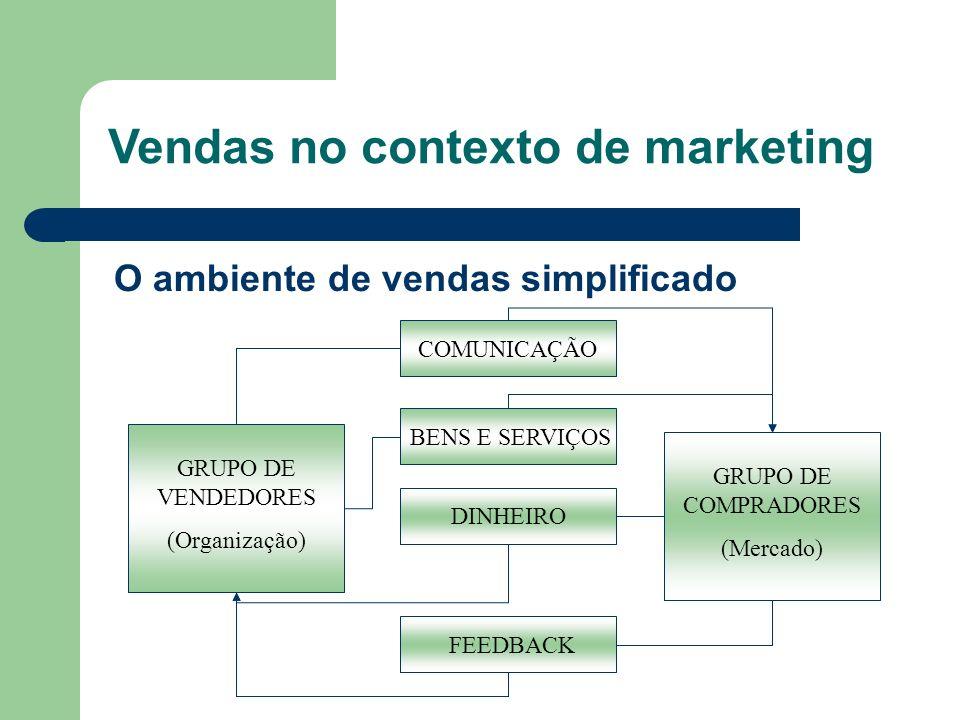 O ambiente de vendas simplificado GRUPO DE VENDEDORES (Organização) GRUPO DE COMPRADORES (Mercado) COMUNICAÇÃO BENS E SERVIÇOS DINHEIRO FEEDBACK Venda