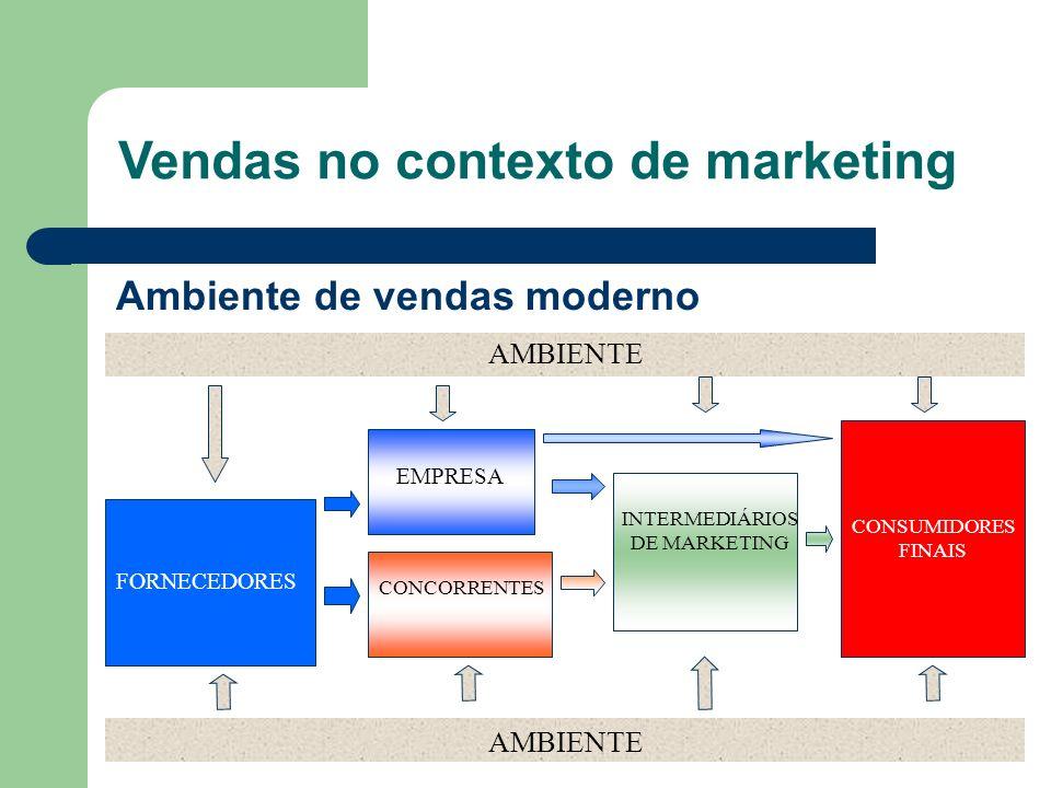 Ambiente de vendas moderno AMBIENTE FORNECEDORES EMPRESA CONCORRENTES INTERMEDIÁRIOS DE MARKETING CONSUMIDORES FINAIS AMBIENTE Vendas no contexto de m