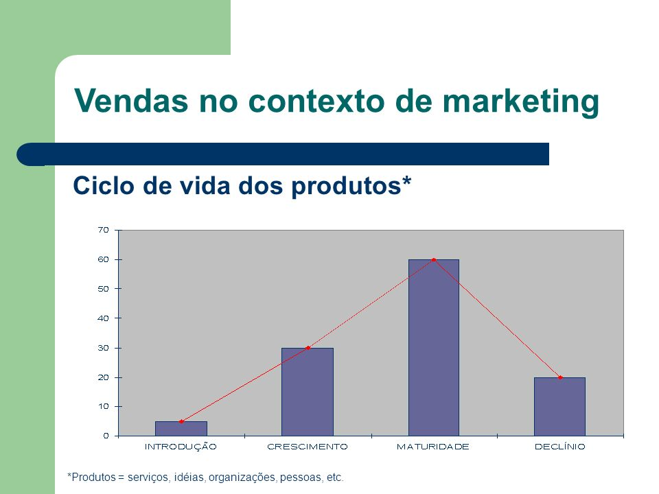 Ciclo de vida dos produtos* *Produtos = serviços, idéias, organizações, pessoas, etc. Vendas no contexto de marketing