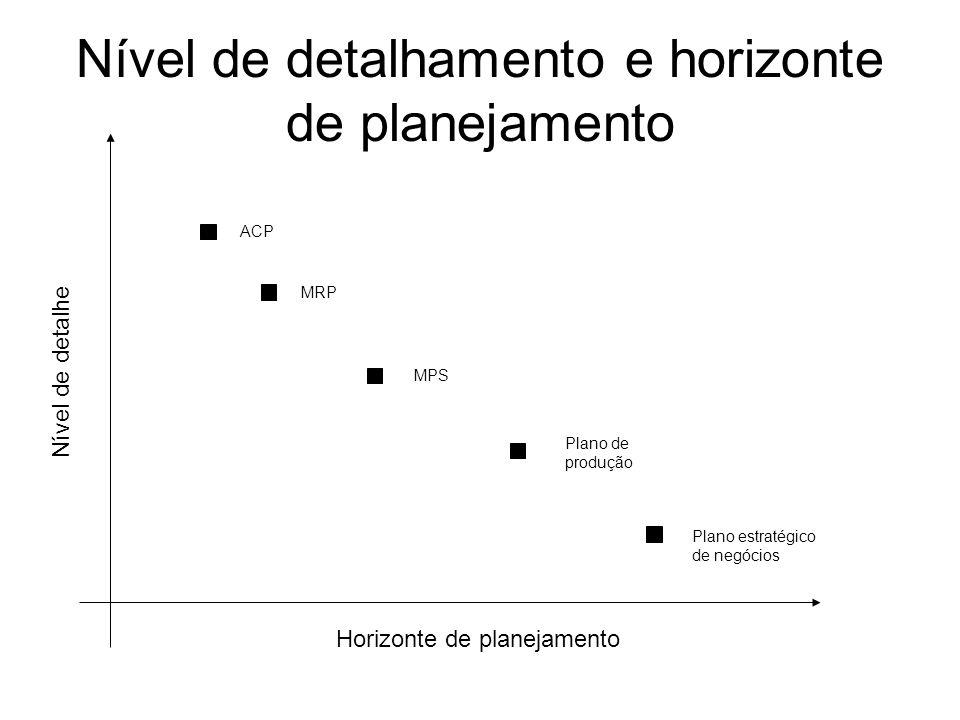 Nível de detalhamento e horizonte de planejamento Horizonte de planejamento Nível de detalhe Plano estratégico de negócios Plano de produção MPS MRP A