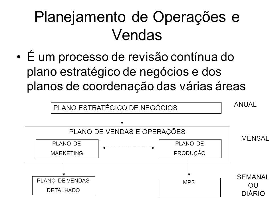 Planejamento de Operações e Vendas É um processo de revisão contínua do plano estratégico de negócios e dos planos de coordenação das várias áreas PLA