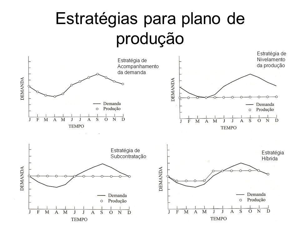 Estratégias para plano de produção Estratégia de Acompanhamento da demanda Estratégia de Nivelamento da produção Estratégia de Subcontratação Estratég
