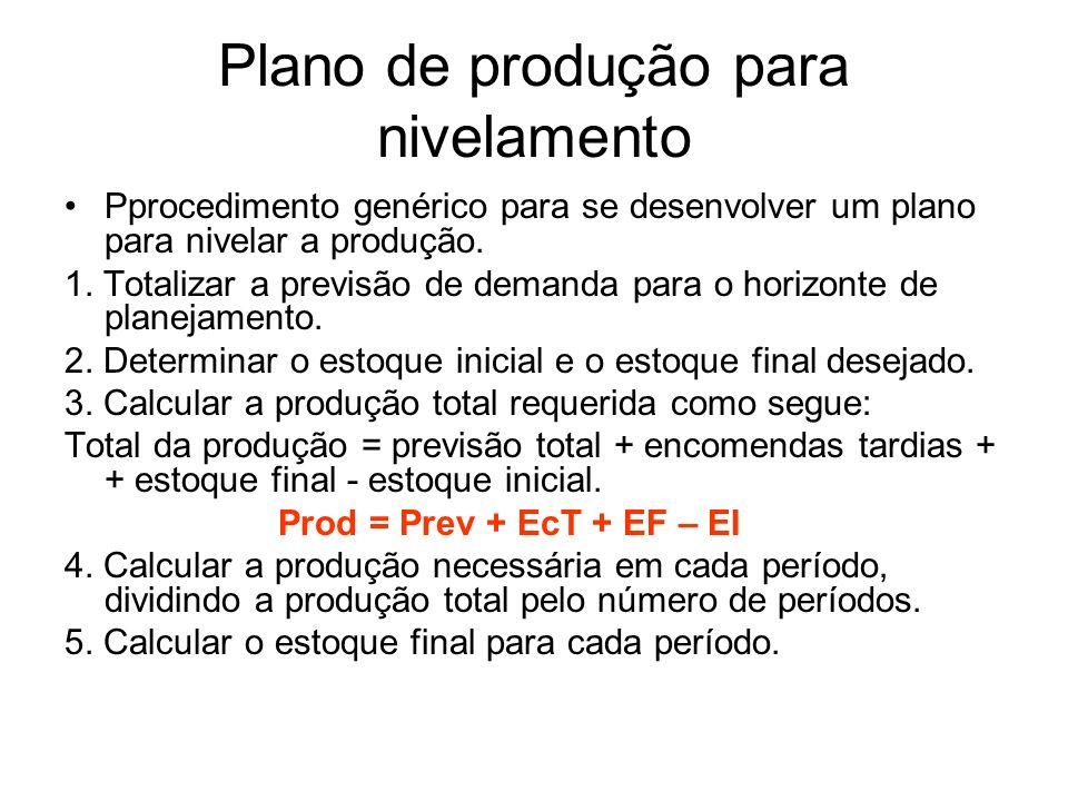 Plano de produção para nivelamento Pprocedimento genérico para se desenvolver um plano para nivelar a produção. 1. Totalizar a previsão de demanda par