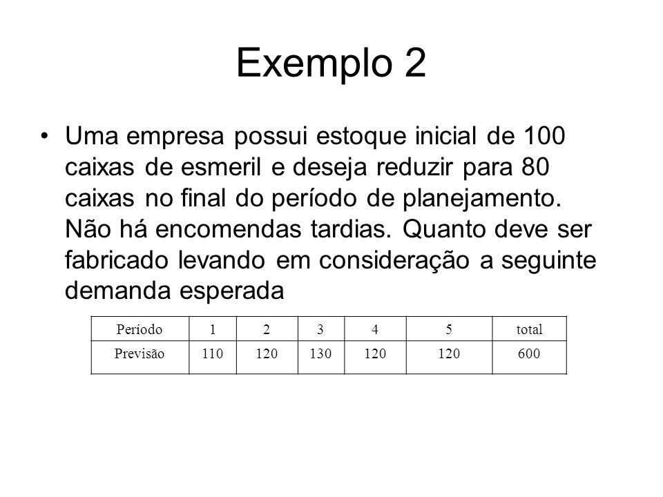 Exemplo 2 Uma empresa possui estoque inicial de 100 caixas de esmeril e deseja reduzir para 80 caixas no final do período de planejamento. Não há enco