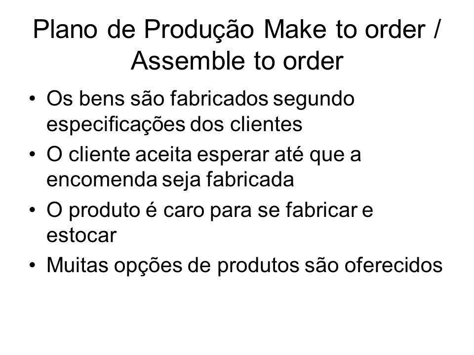 Plano de Produção Make to order / Assemble to order Os bens são fabricados segundo especificações dos clientes O cliente aceita esperar até que a enco