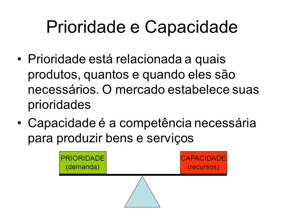 Prioridade e Capacidade Prioridade está relacionada a quais produtos, quantos e quando eles são necessários. O mercado estabelece suas prioridades Cap