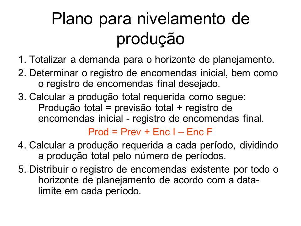 Plano para nivelamento de produção 1. Totalizar a demanda para o horizonte de planejamento. 2. Determinar o registro de encomendas inicial, bem como o