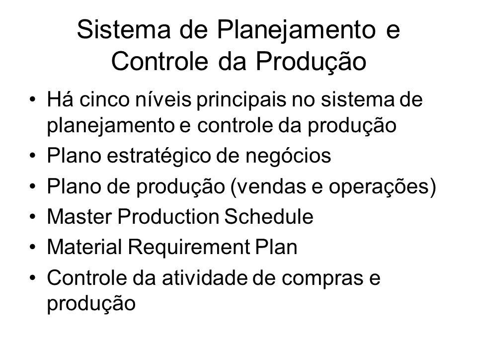 Sistema de Planejamento e Controle da Produção Há cinco níveis principais no sistema de planejamento e controle da produção Plano estratégico de negóc