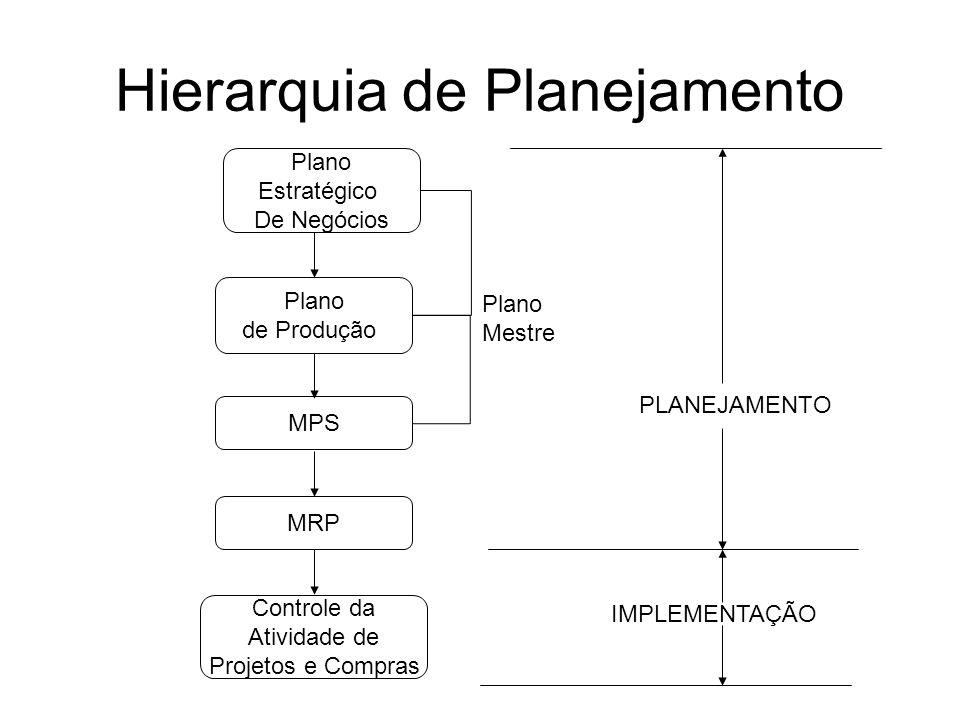 Hierarquia de Planejamento Plano Estratégico De Negócios Plano de Produção MRP Controle da Atividade de Projetos e Compras MPS Plano Mestre PLANEJAMEN