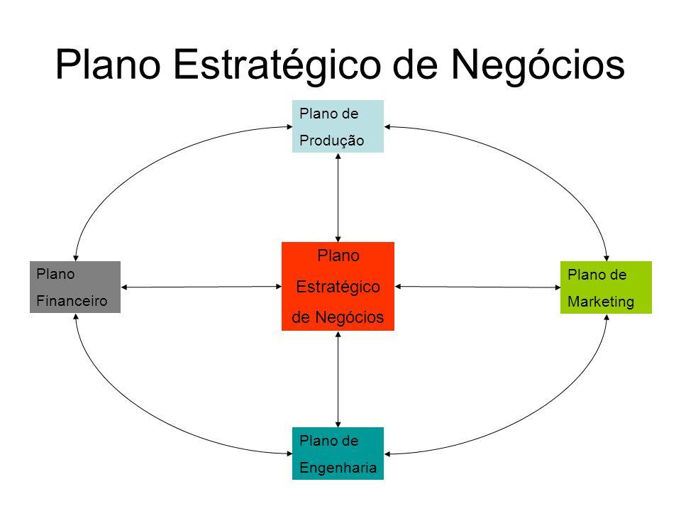 Plano Estratégico de Negócios Plano Estratégico de Negócios Plano de Produção Plano Financeiro Plano de Marketing Plano de Engenharia