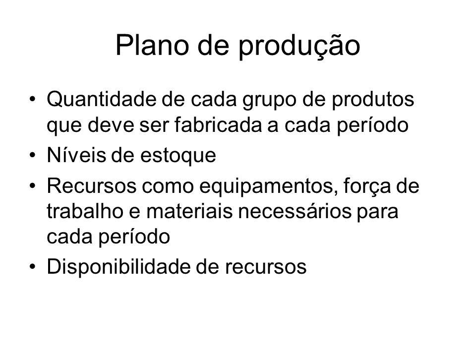 Plano de produção Quantidade de cada grupo de produtos que deve ser fabricada a cada período Níveis de estoque Recursos como equipamentos, força de tr