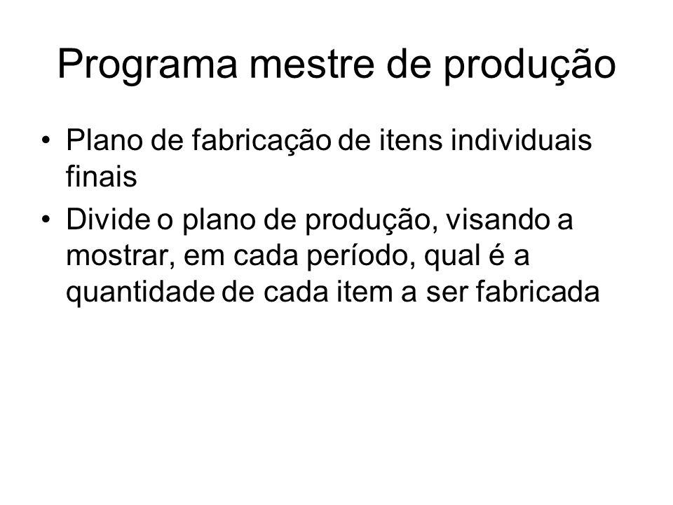 Programa mestre de produção Plano de fabricação de itens individuais finais Divide o plano de produção, visando a mostrar, em cada período, qual é a q