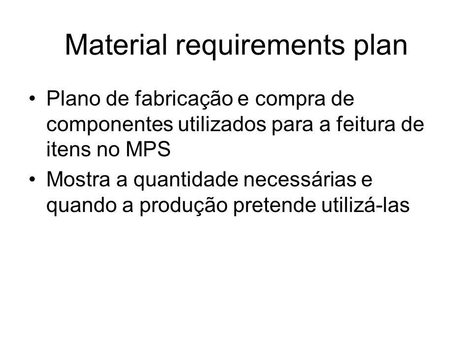 Material requirements plan Plano de fabricação e compra de componentes utilizados para a feitura de itens no MPS Mostra a quantidade necessárias e qua