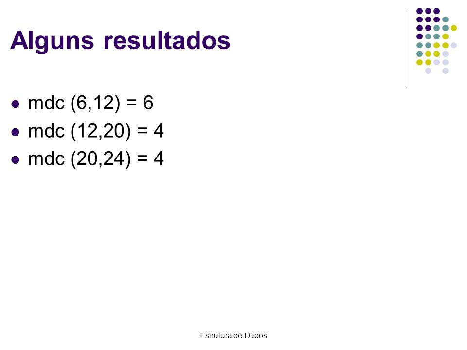 Estrutura de Dados Alguns resultados mdc (6,12) = 6 mdc (12,20) = 4 mdc (20,24) = 4