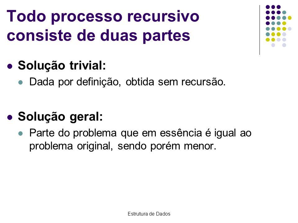 Estrutura de Dados Todo processo recursivo consiste de duas partes Solução trivial: Dada por definição, obtida sem recursão. Solução geral: Parte do p