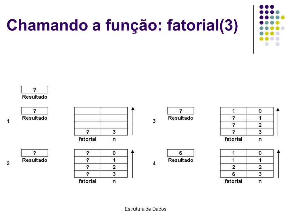 Estrutura de Dados Chamando a função: fatorial(3)