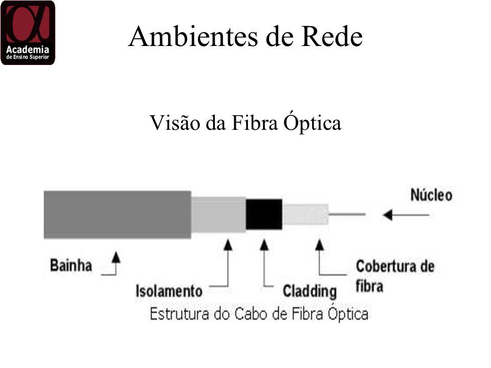 Visão da Fibra Óptica Ambientes de Rede