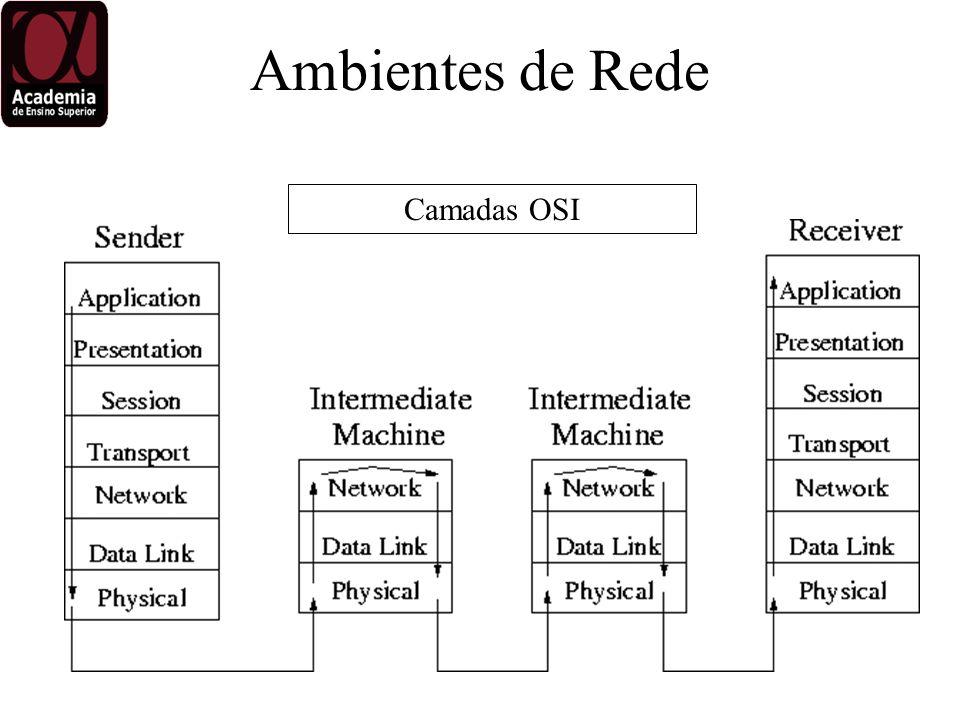 Ambientes de Rede Camadas OSI