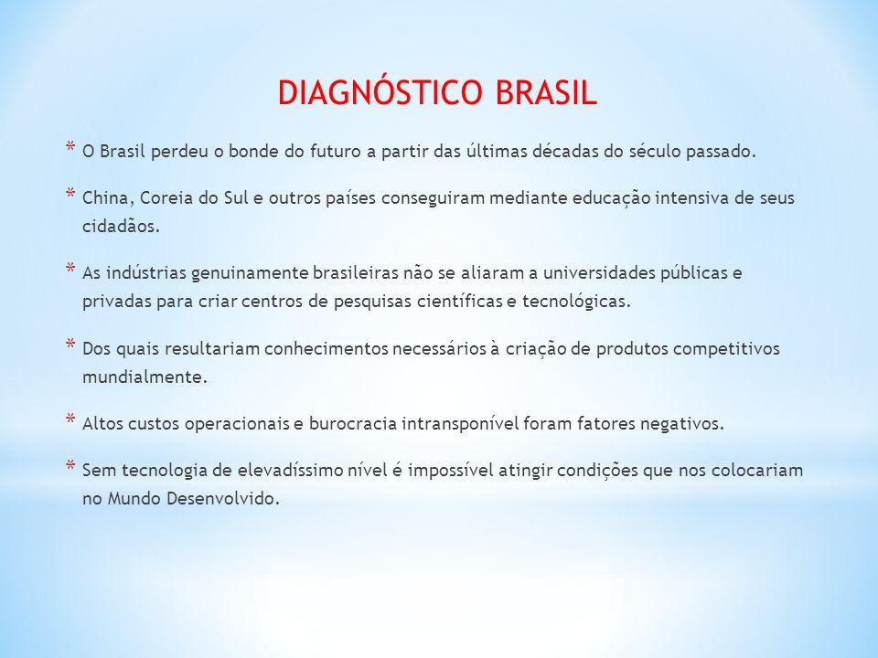 DIAGNÓSTICO BRASIL * O Brasil perdeu o bonde do futuro a partir das últimas décadas do século passado. * China, Coreia do Sul e outros países consegui