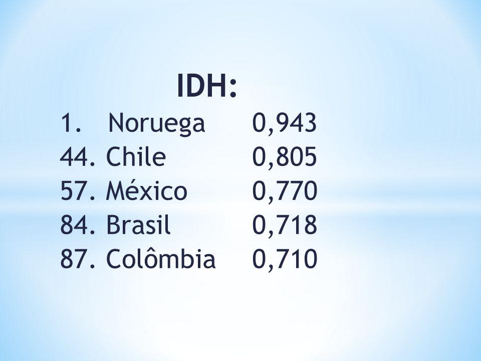 IDH: 1. Noruega 0,943 44. Chile 0,805 57. México 0,770 84. Brasil 0,718 87. Colômbia 0,710 Fonte:CIA The World Factbook.