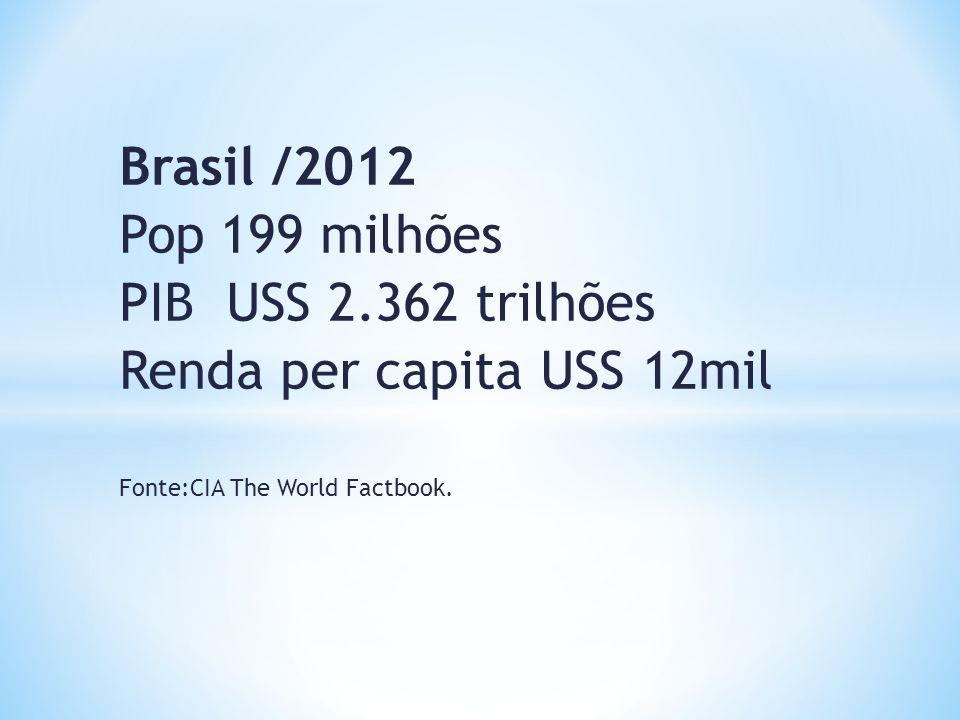 Brasil /2012 Pop 199 milhões PIB USS 2.362 trilhões Renda per capita USS 12mil Fonte:CIA The World Factbook.