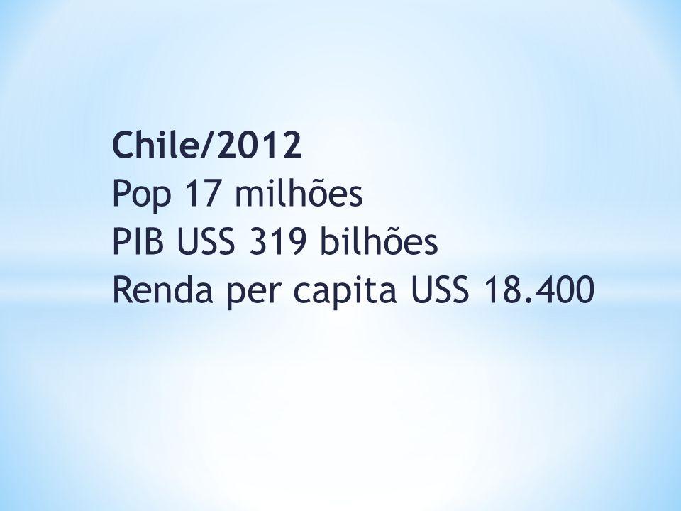 Chile/2012 Pop 17 milhões PIB USS 319 bilhões Renda per capita USS 18.400