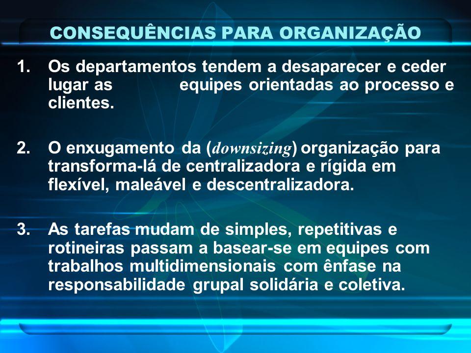 CONSEQUÊNCIAS PARA ORGANIZAÇÃO 1.Os departamentos tendem a desaparecer e ceder lugar as equipes orientadas ao processo e clientes. 2.O enxugamento da