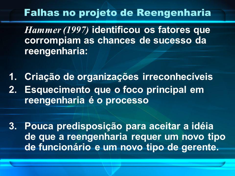 Falhas no projeto de Reengenharia Hammer (1997) identificou os fatores que corrompiam as chances de sucesso da reengenharia: 1.Criação de organizações