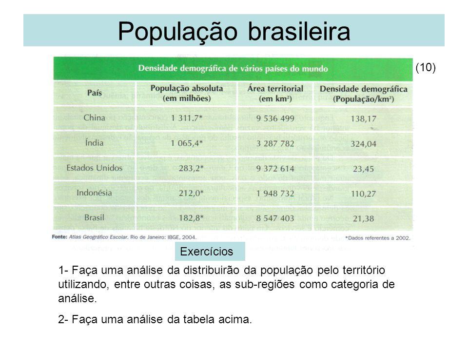 População brasileira (10) Exercícios 1- Faça uma análise da distribuirão da população pelo território utilizando, entre outras coisas, as sub-regiões