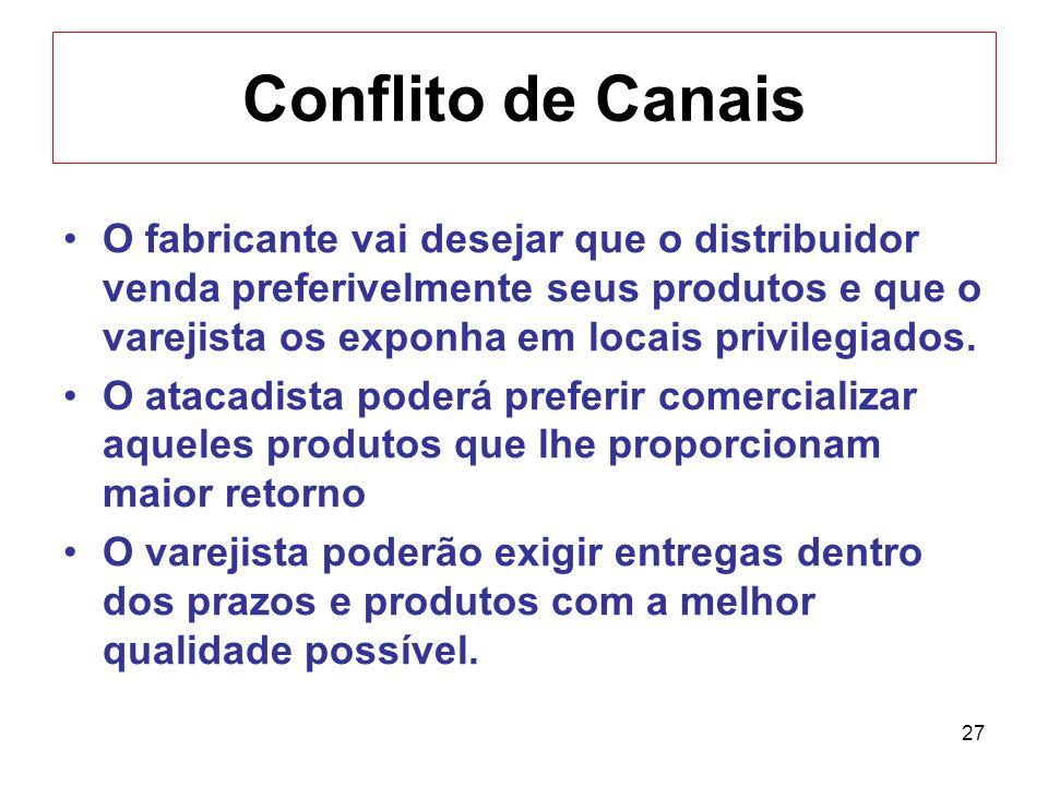 27 Conflito de Canais O fabricante vai desejar que o distribuidor venda preferivelmente seus produtos e que o varejista os exponha em locais privilegi