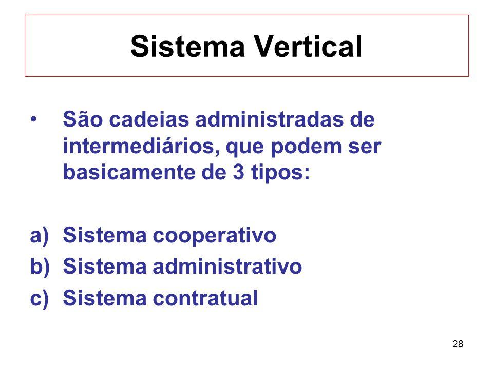 28 Sistema Vertical São cadeias administradas de intermediários, que podem ser basicamente de 3 tipos: a)Sistema cooperativo b)Sistema administrativo