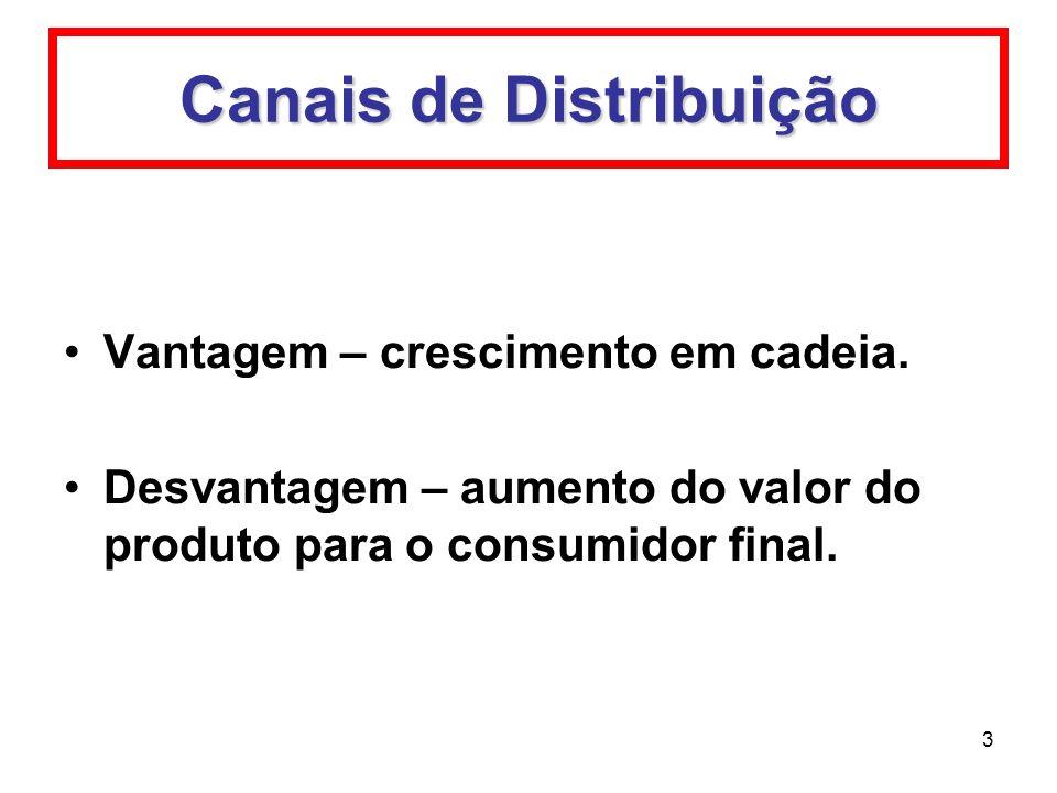 3 Canais de Distribuição Vantagem – crescimento em cadeia. Desvantagem – aumento do valor do produto para o consumidor final.