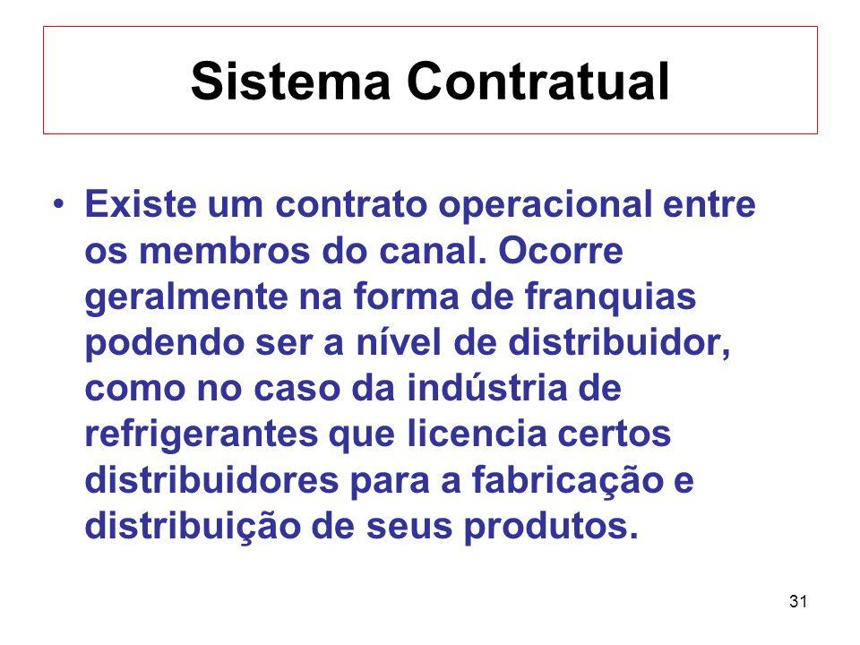 31 Sistema Contratual Existe um contrato operacional entre os membros do canal. Ocorre geralmente na forma de franquias podendo ser a nível de distrib
