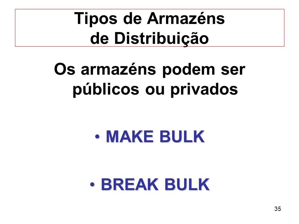 35 Tipos de Armazéns de Distribuição Os armazéns podem ser públicos ou privados MAKE BULKMAKE BULK BREAK BULKBREAK BULK