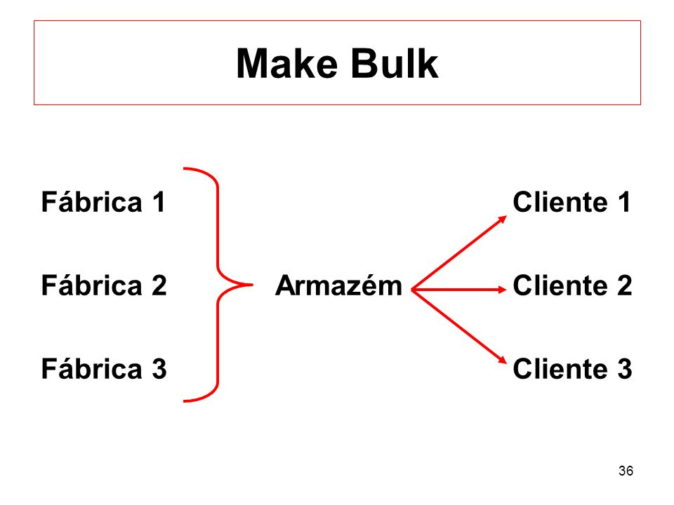 36 Make Bulk Fábrica 1Cliente 1 Fábrica 2 ArmazémCliente 2 Fábrica 3Cliente 3