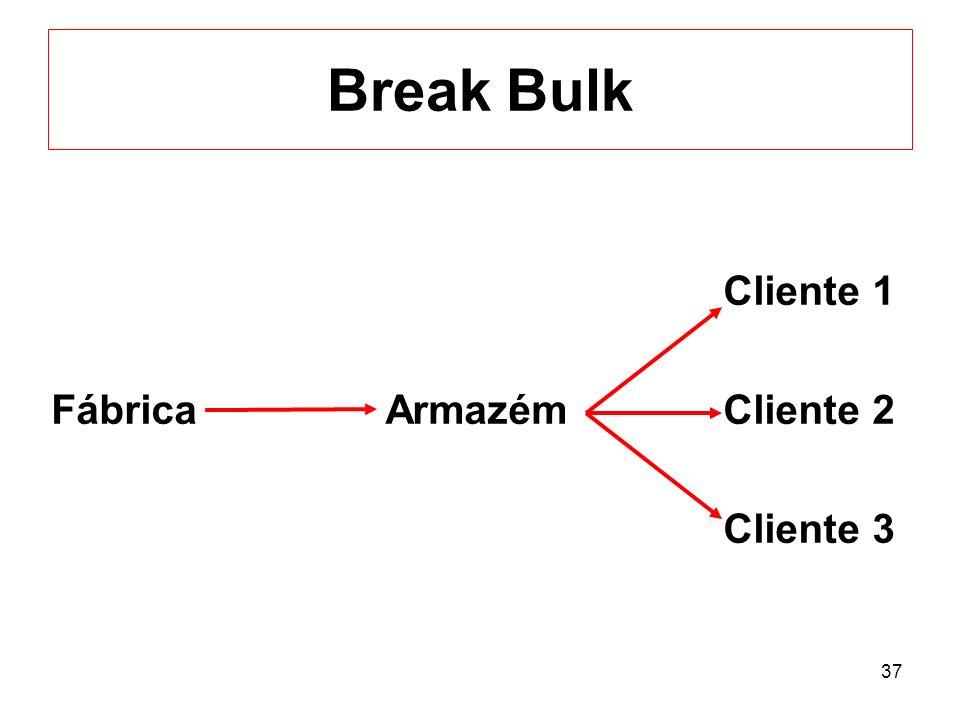 37 Break Bulk Cliente 1 Fábrica ArmazémCliente 2 Cliente 3