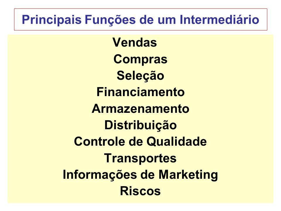 5 Principais Funções de um Intermediário Vendas Compras Seleção Financiamento Armazenamento Distribuição Controle de Qualidade Transportes Informações