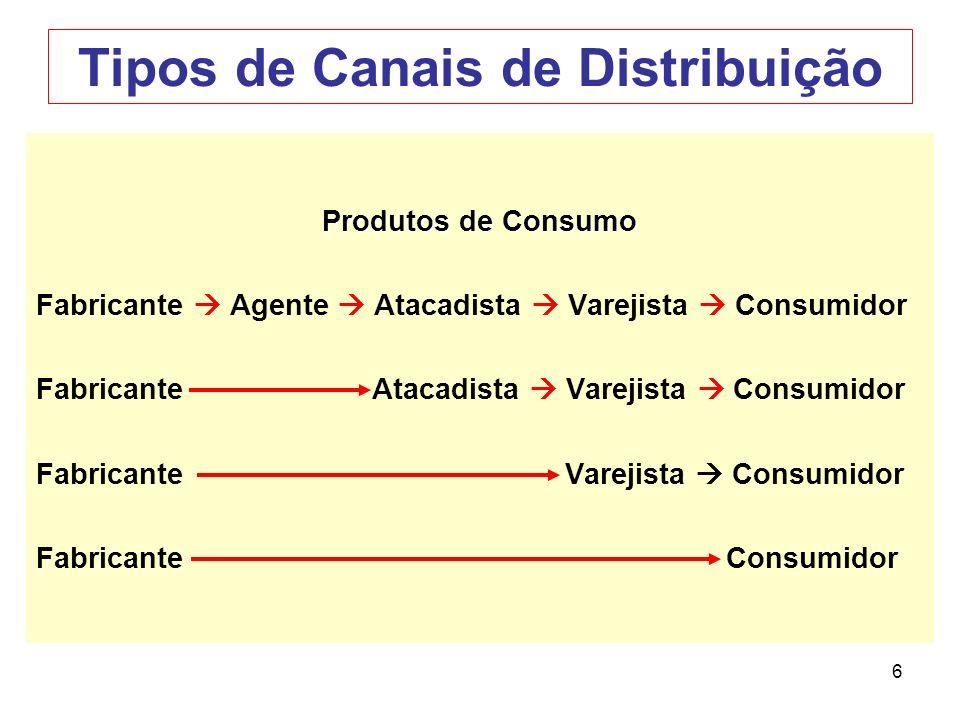 6 Tipos de Canais de Distribuição Produtos de Consumo Fabricante Agente Atacadista Varejista Consumidor Fabricante Atacadista Varejista Consumidor Fab