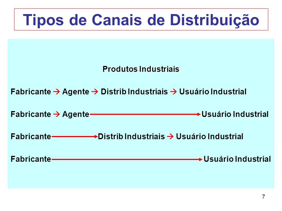 7 Tipos de Canais de Distribuição Produtos Industriais Fabricante Agente Distrib Industriais Usuário Industrial Fabricante Agente Usuário Industrial F
