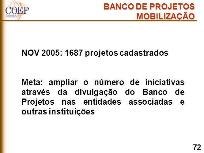 NOV 2005: 1687 projetos cadastrados Meta: ampliar o número de iniciativas através da divulgação do Banco de Projetos nas entidades associadas e outras instituições BANCO DE PROJETOS MOBILIZAÇÃO 72