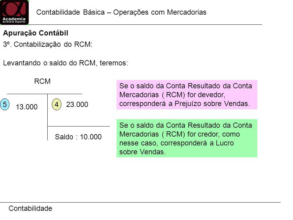 Contabilidade Contabilidade Básica – Operações com Mercadorias Apuração Contábil 3º. Contabilização do RCM: RCM 23.000 4 5 13.000 Saldo : 10.000 Levan