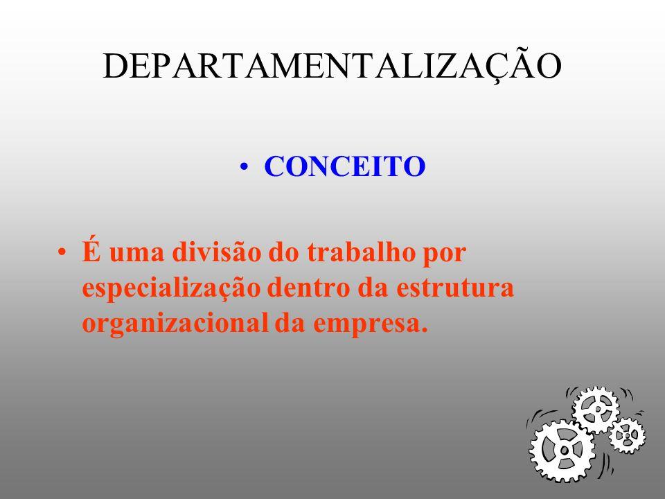 DEPARTAMENTALIZAÇÃO PRINCIPAIS TIPOS DE DEPARTAMENTALIZAÇÃO: