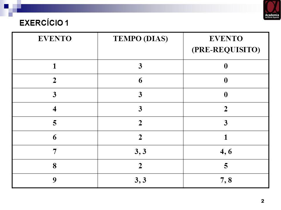 2 EVENTOTEMPO (DIAS)EVENTO (PRE-REQUISITO) 130 260 330 432 523 621 73, 34, 6 825 93, 37, 8 EXERCÍCIO 1