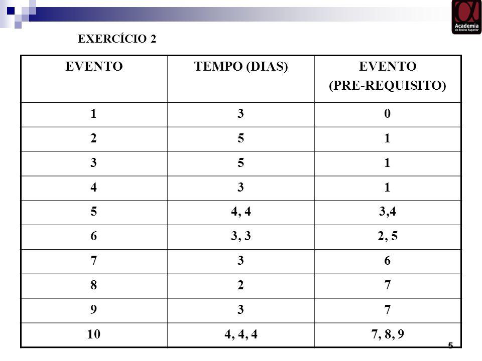 5 EVENTOTEMPO (DIAS)EVENTO (PRE-REQUISITO) 130 251 351 431 54, 43,4 63, 32, 5 736 827 937 104, 4, 47, 8, 9 EXERCÍCIO 2