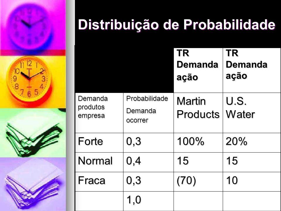Probabilidade do Risco Probabilidade do Risco Se os ativos produzissem suas taxas de retorno, eles não seriam arriscados Se os ativos produzissem suas