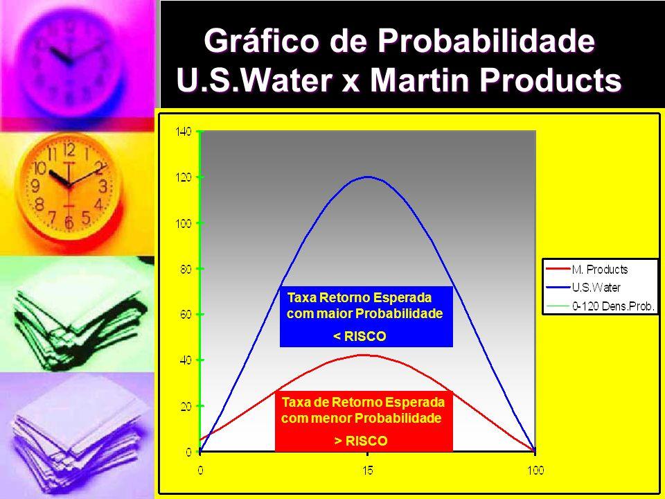Desvio Padrão Desvio Padrão Medida de Risco tem um valor definido, concentrado,distribuido de probabilidade = Medida de Desvio Padrão Medida de Risco