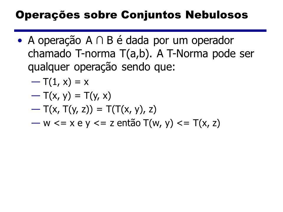 Operações sobre Conjuntos Nebulosos A operação A B é dada por um operador chamado T-norma T(a,b). A T-Norma pode ser qualquer operação sendo que: T(1,