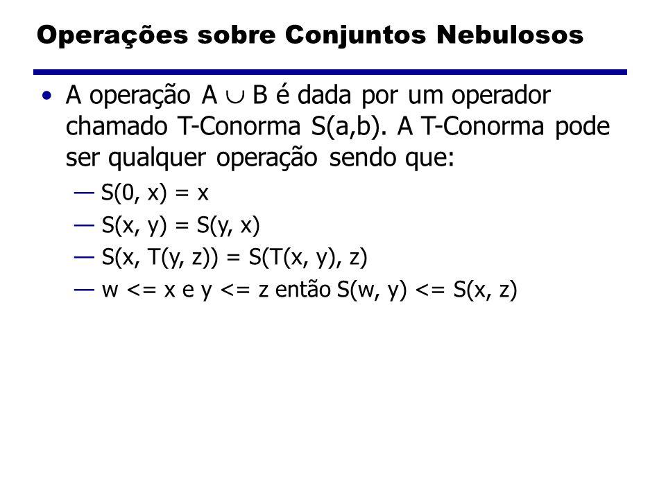 Operações sobre Conjuntos Nebulosos A operação A B é dada por um operador chamado T-Conorma S(a,b). A T-Conorma pode ser qualquer operação sendo que: