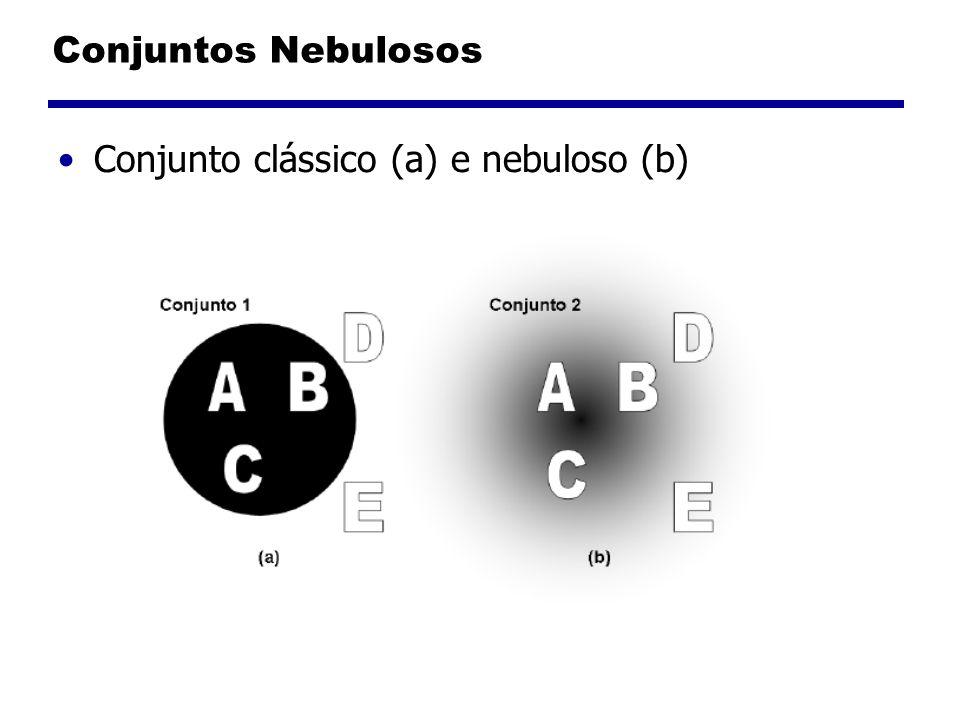 Conjuntos Nebulosos O predicado, que para um dado x, retorna um valor [0,1] é chamado tipicamente de função de pertinência.