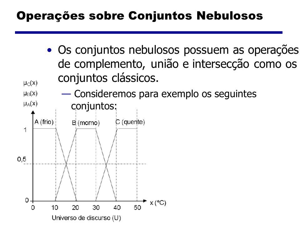 Operações sobre Conjuntos Nebulosos O complemento de um conjunto é dado pela seguinte operação em sua função de pertinência: μ A (x) = 1 - μ A (x)